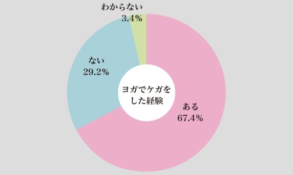 [大阪]11/20(火) ヨガ安全指導員/安全講習会 イベント画像3